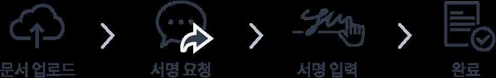 icon 전자계약 이용방법